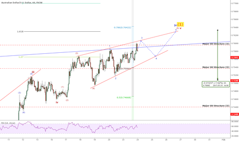 AUDUSD: QUICK TAKE: AUDUSD: Looking For The Top? STILL Not Yet!