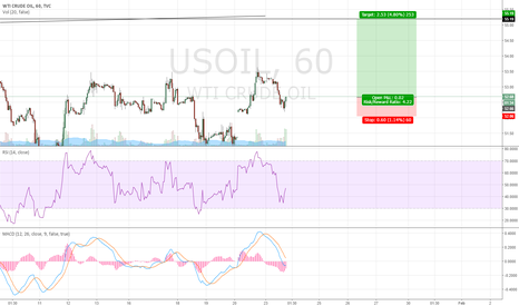 USOIL: Long Oil For Short Term
