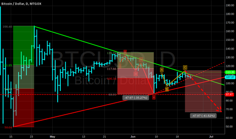 BTCUSD: One possible environment.