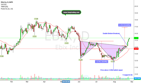 EBIX: $EBIX Upside momentum is far from Over