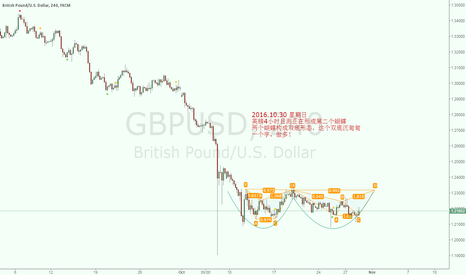 GBPUSD: A double bottom made up of two butterflies.
