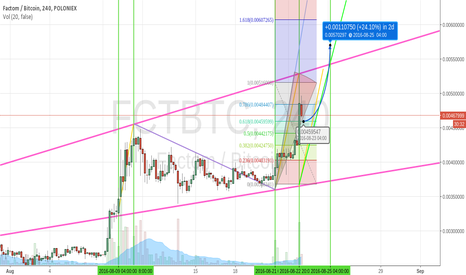 FCTBTC: FCT moving with good news for the next  days