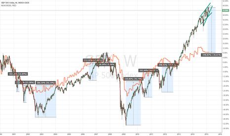 SPX: S&P vs. new orders?