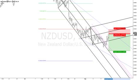 NZDUSD: NZD USD SHORT CROWD SENTIMENT & HAGOPIAN RULE