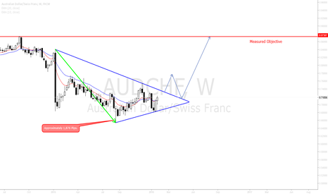 AUDCHF: AUDCHF Weekly Wedge gearing up for potential break!