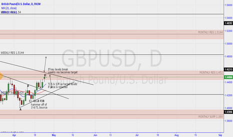 GBPUSD: cable B/O