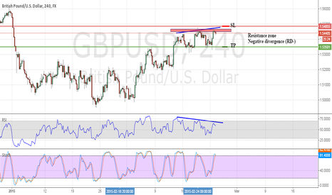 GBPUSD: Negative divergence in 4H chart