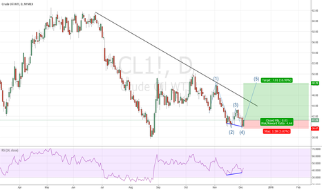 CL1!: $CL_F time to buy oil ahead of OPEC meeting ?