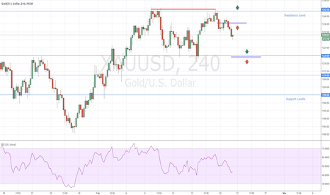 XAUUSD: Gold Double Top