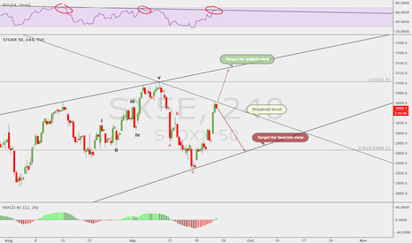 SX5E: Two possible views for EUROSTOXX