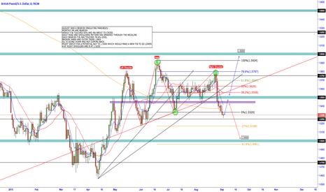GBPUSD: GBP/USD - GOING DOWN DOWN DOWN