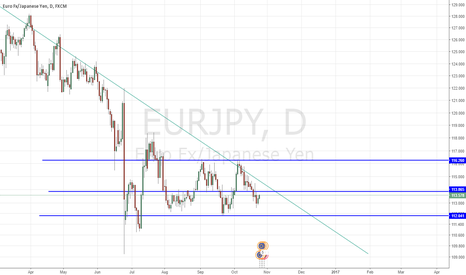 EURJPY: EURJPY to maintain bearish