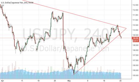 USDJPY: USD:JPY breaking trend line support.