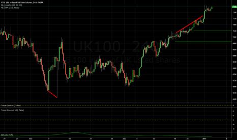 UK100: SIMPLE IDEA: FTSE 100 SHORT
