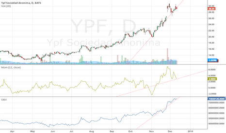 YPF: breaking point