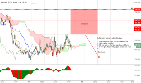 GBPJPY: Let's try to catch this guy...