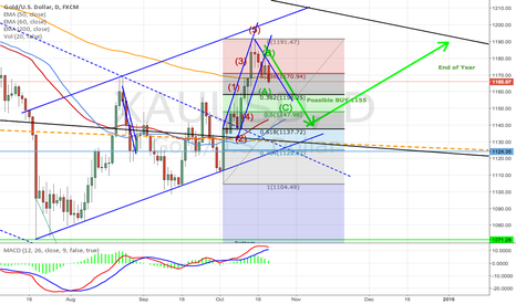 XAUUSD: Gold short term trend