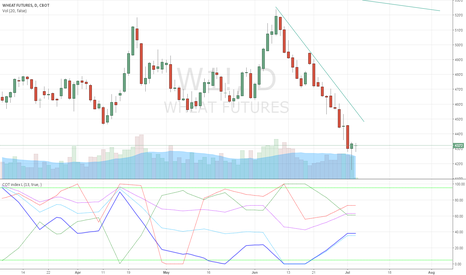 W1!: Buy Wheat Futures