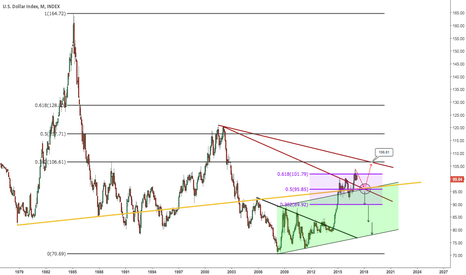 DXY: USD price correction