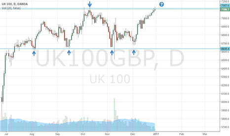 UK100GBP: UK100, what's next?