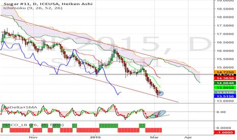 SBK2015: Sugar - Daily Heikin Ashi signals possible short term correction