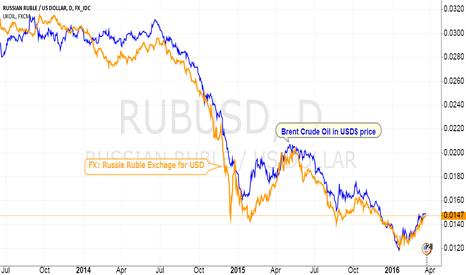 RUBUSD: Crude Oil is under value in Russia Ruble