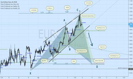 EURCHF: EURCHF Short: Ending Diagonal & Wolfe Wave Reversal to Pivots