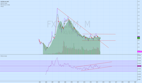 FXI/EEM: Is China going to lead emerging market?