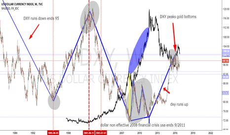 DXY: longterm view of dollar compared to gold with notes