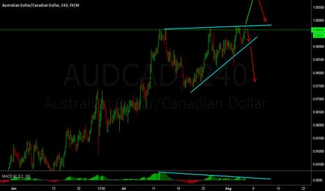 AUDCAD: audcad