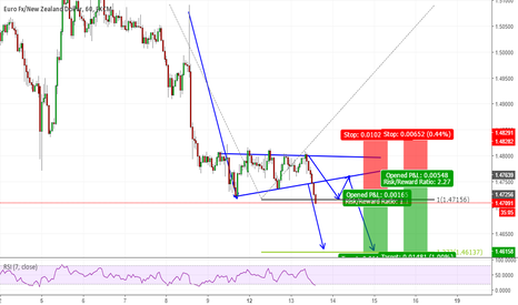 EURNZD: Triangle formation on EURNZD
