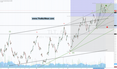 TLT: $TLT in the process of completing a minor wave ii triangle
