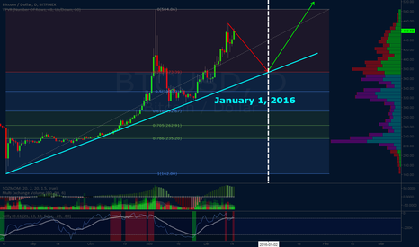BTCUSD: BTC = Down for 2015, Up for 2016