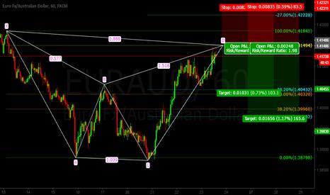 EURAUD: Eur/Aud BAT Pattern SHORT