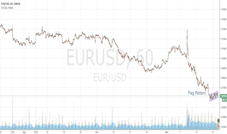 EURUSD: New Strong Bearish Pattern
