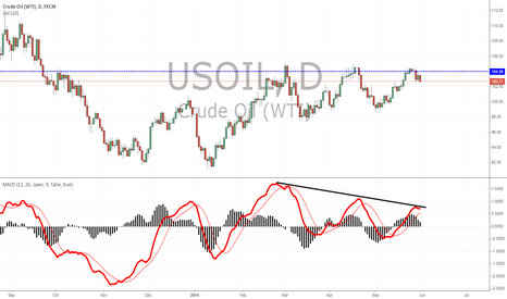 USOIL: WTI, I just had to share this for both my benefit and others