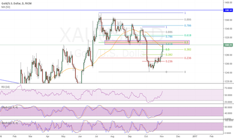 XAUUSD: Gold Short at retest of support and fib confluence