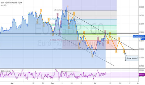 EURGBP: Higher rates thoughts push down Eur