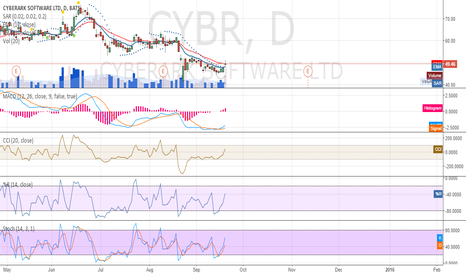 CYBR: It may go up to $54