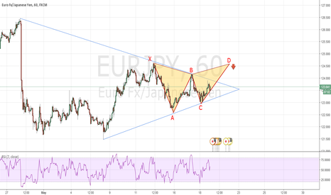 EURJPY: Bearish Gartley Pattern EUR/JPY
