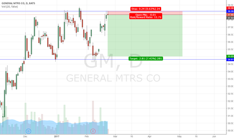GM: GM short entry at top of price channel