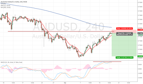 AUDUSD: Following the long-term AUDUSD downtrend
