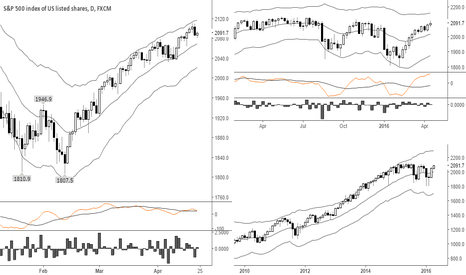 SPX500: Waiting for a pullback to get back into long positions.