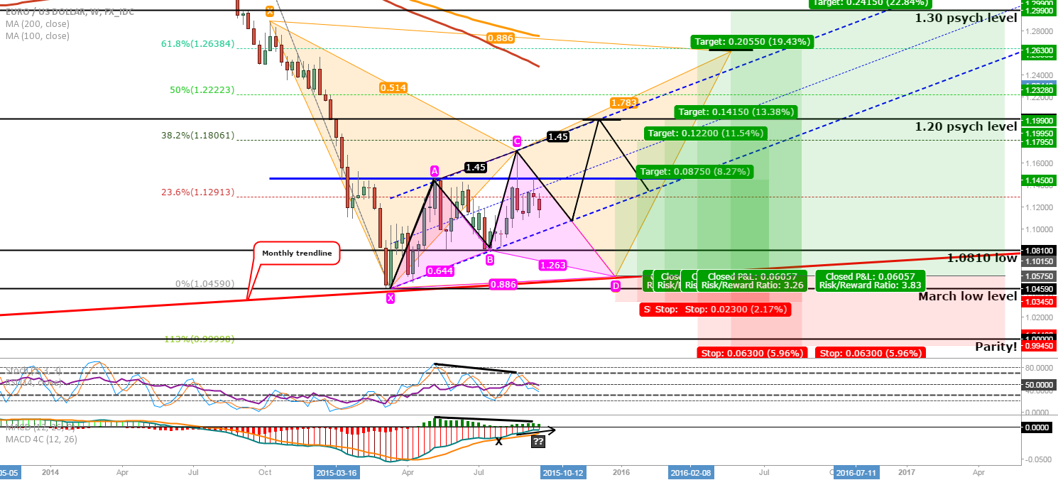 EUR/USD: Alternative Long scenario