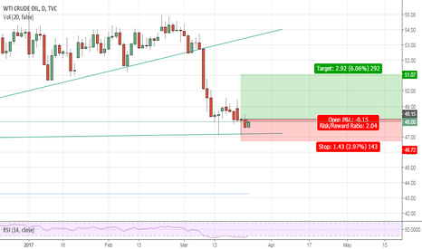 USOIL: Double Bottom on the daily