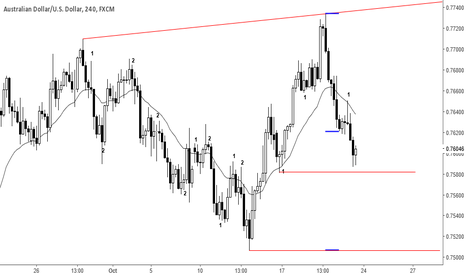 AUDUSD: AU this week.