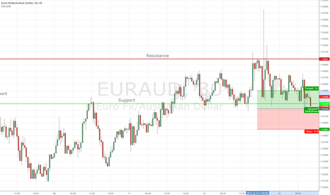 EURAUD: EURAUD - Breaking support