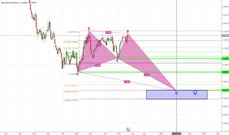 AUDUSD: ekly Graph This is the direction