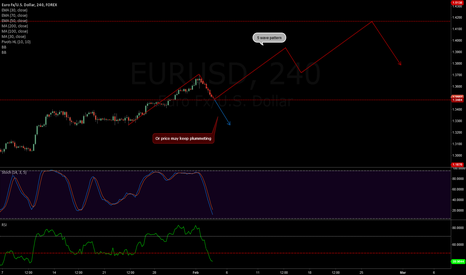 EURUSD: Bull 5 wave pattern, or price may start to plummet