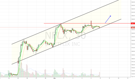 NFLX: Ascending channel